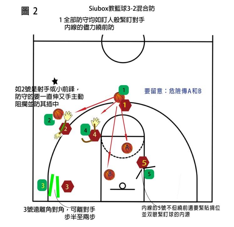 3-2 defence-2