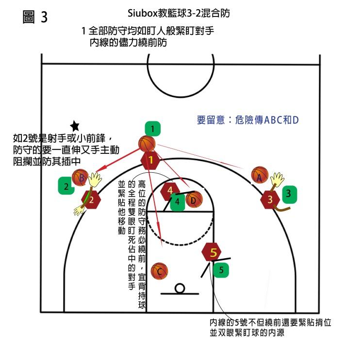 3-2 defence-3
