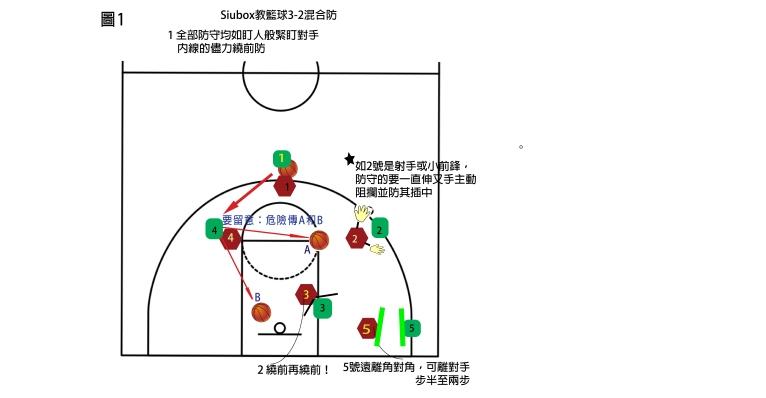 3-2 defence