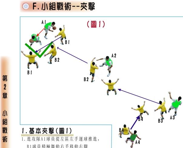 小組戰術--夾擊1