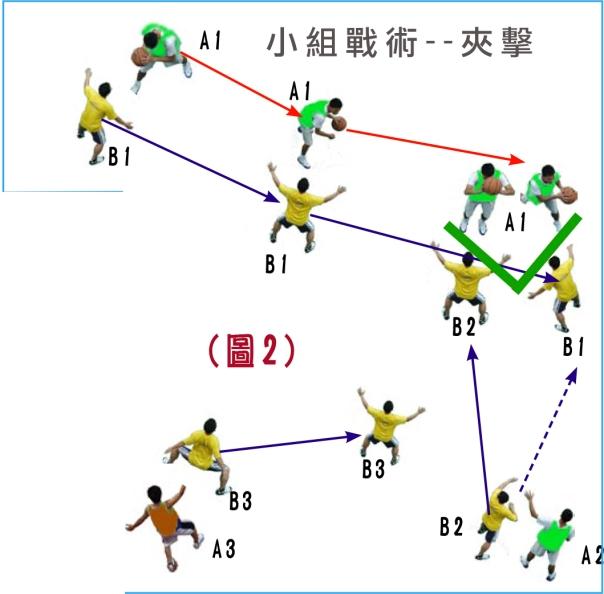 小組戰術--夾擊3